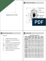 Parámetros de Impedancia y Admitancia de Cables