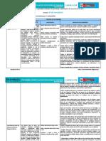 Competencias, Capacidades, Desempeños y Estándares de Aprendizaje de Comunicación_3º CN-2017
