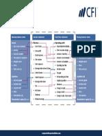 Accounting Fact Sheet