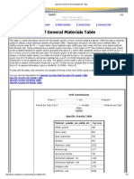 Specific Gravity of General Materials Table