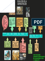 Mapa Conceptual Antecedentes de La Administración