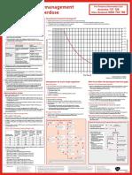 Paracetamol Overdose Treatment Nomogram