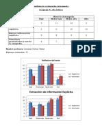 Análisis de Evaluación Intermedia
