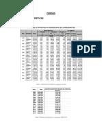 Estadísticas productivas de Cerdos