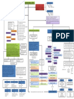 Psicologia Organizacional - Mapa Conceotual