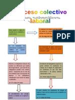 91861151-Esquema-Proceso-Colectivo-Laboral.docx