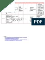 Cuadro Comparativo de Enetica y Genomica