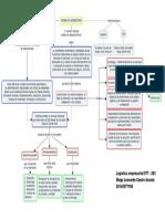 Mapa Conceptual Cadena de Suministros Hipermercados