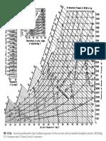 Psychrometric Data Eng