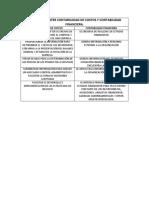 Diferencias Entre Contabiliidad de Costos y Contabilidad Financiera