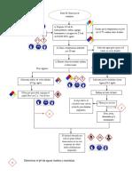 diagrama de flujo practica 2.docx