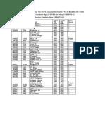 Update Daftar Freq Satelit Apstar 7 at 76