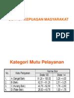 SURVEY KEPUASAN MASYARAKAT.ppt