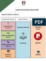 Financial HF 15-16-1