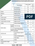 Tabela Vazao e Peso Relativo
