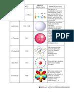 Modelos Atomicos y Caracteristicas