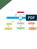 Mapa Conceptual-control análogo Unad