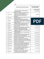 Dambovita Lista Proiecte PNLD II