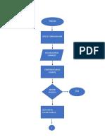 Diagrama de Flujo de Practica1 Micro