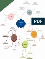Mapa mental 1.pdf