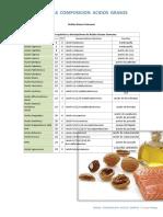 Aceite Tablas Composicion Acidos Grasos