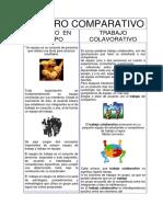 Tabla Comparativa Trabajo Colaborativo y Trabajo en Equipo.