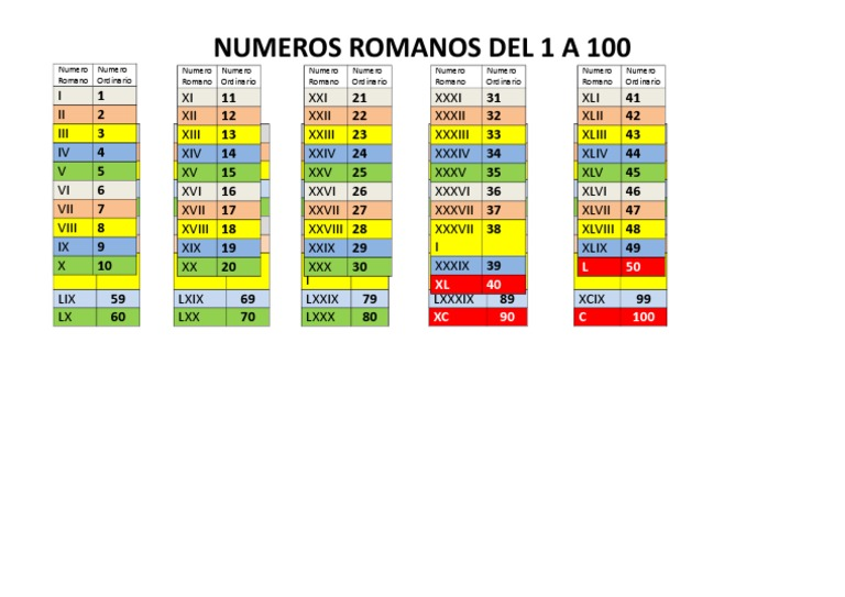 Numero Romanos