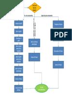 Diagrama BAC