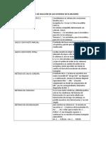 MÉTODOS DE SOLUCIÓN DE LOS SISTEMAS DE ECUACIONES.docx