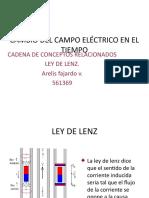 Presentacion Ley de Lenz