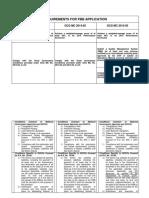 Comparative PBB Requirements