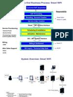 SmartWiFi Process Presentation Feb 03