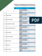 Resumen de Ejecucion Convenio Primer Nivel - Gmrn