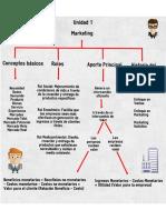 Resumen - Infografía - S2