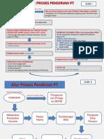 ALUR FLOWCHART PENDIRIAN PT.pptx