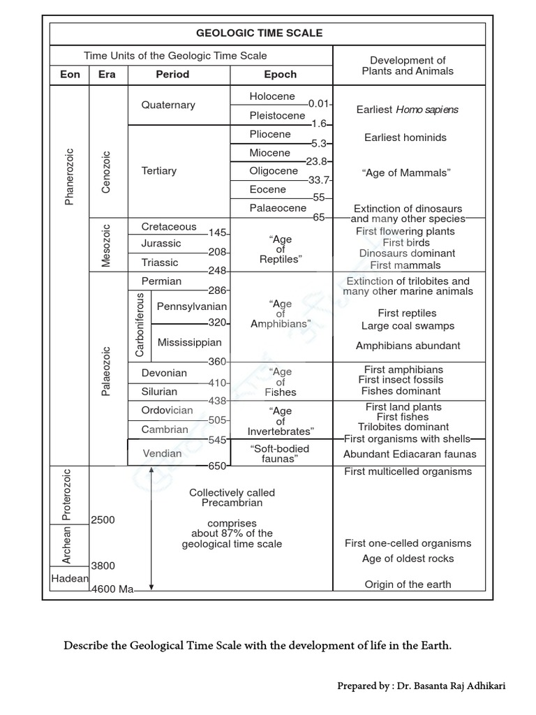 Practical 1 Geological Time Scale and Block Diagram