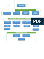 Flow Chart Penugasan TA