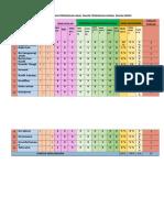 Assignment - Jadual Spesifikasi Ujian Peperiksaan Awal Tahun Pendidikan Moral Tahun Empat