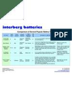 Battery Types Comparison