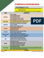Áreas Curriculares y Competencias de La Educación Básica Regular