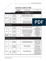 Spectrum Analysis Table.pdf