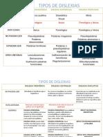 Cuadro Tipos de Dislexias y Disgrafias
