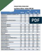 Estatísticas 2009