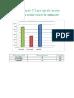 Según el salón 7°2 que tipo de recurso natural se utiliza más en la institución