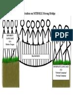 An Illustration on MTBMLE Strong Bridge