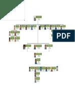 Benchamas - Pmt Org Chart Rev.02b