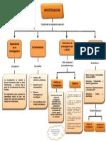 Mapa Conceptual Instituciones