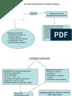 Democracia Condicionada 1955-66