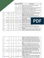 Alphabet Pronunciation Notes