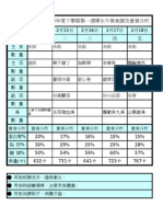 (第七週分析表)